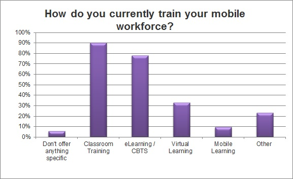 Mobile Learning Survey Statistics 1