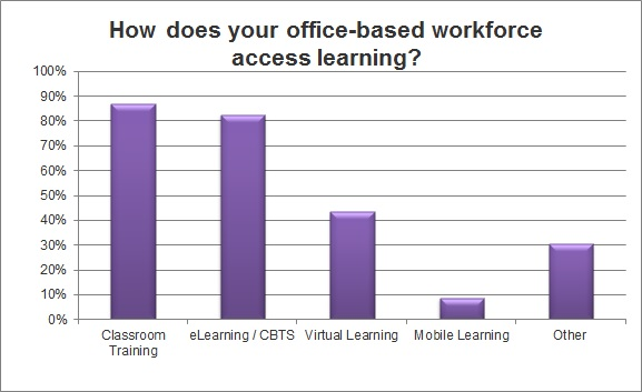 Mobile Learning Survey Statistics 2