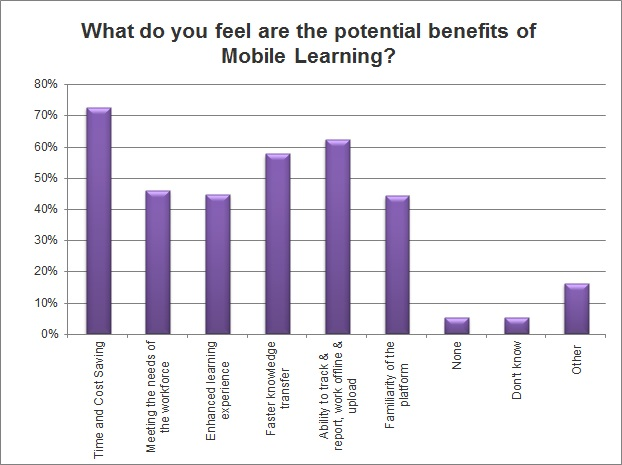Mobile Learning Survey Statistics 3