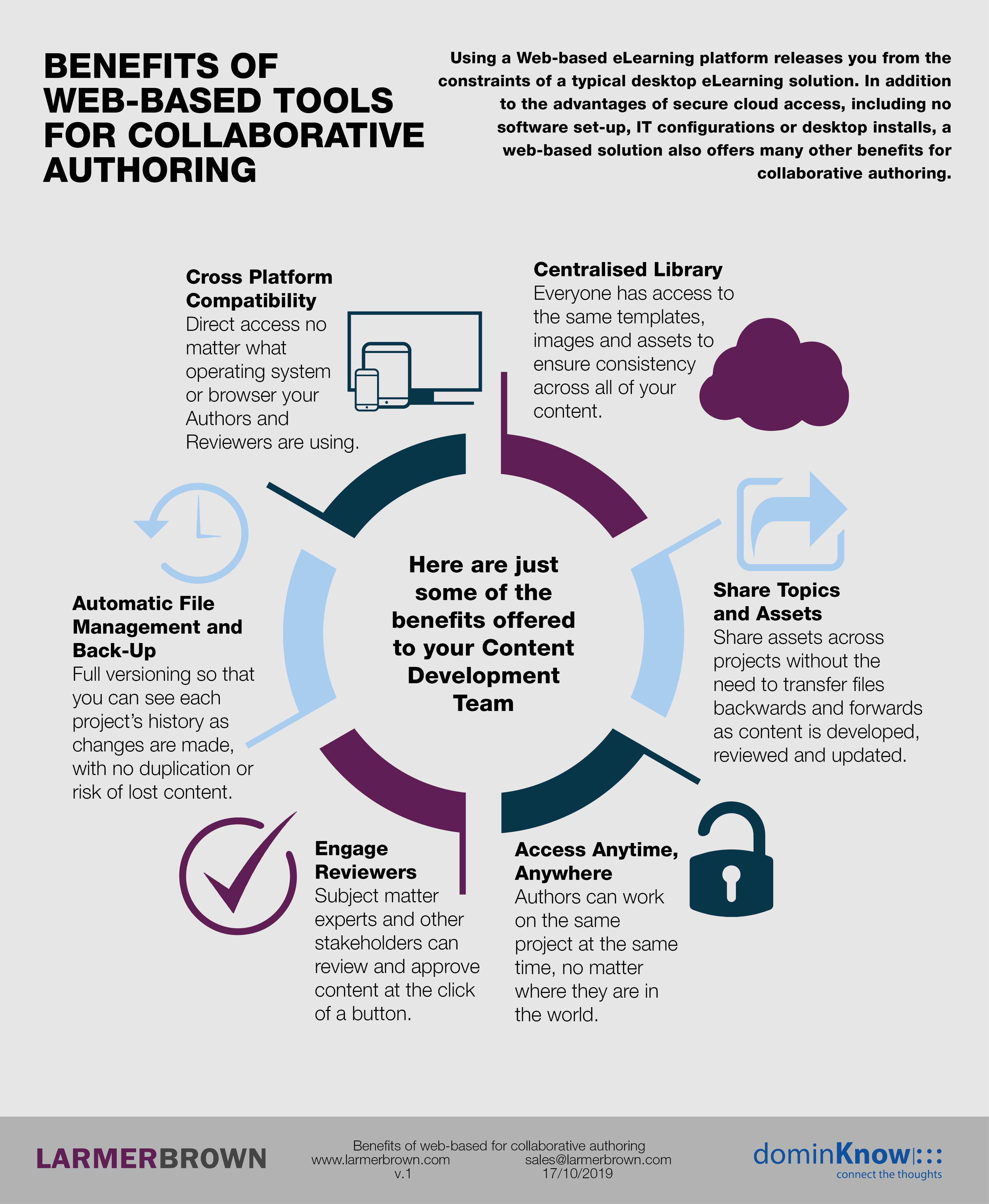 InfoGraphic Benefits of Web-Based Tools for Collaborative Authoring